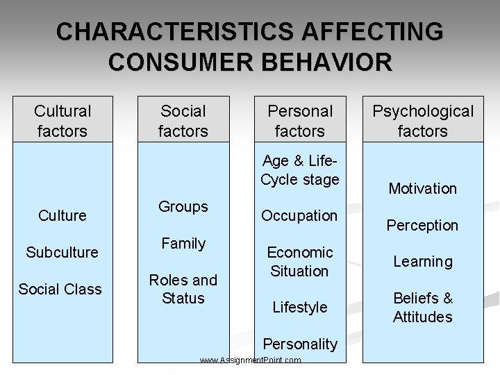 CHARACTERISTICS AFFECTING CONSUMER BEHAVIOR Cultural factors Social factors Personal factors Age & Life. Cycle