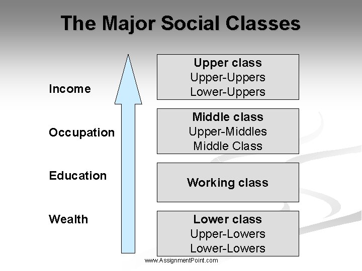 The Major Social Classes Income Occupation Education Wealth Upper class Upper-Uppers Lower-Uppers Middle class