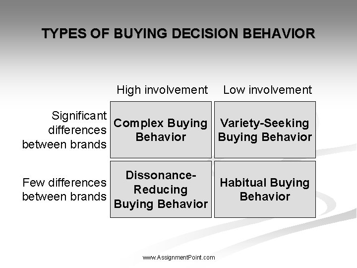 TYPES OF BUYING DECISION BEHAVIOR High involvement Low involvement Significant Complex Buying Variety-Seeking differences