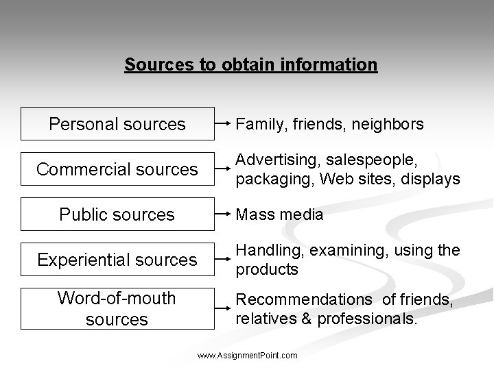 Sources to obtain information Personal sources Family, friends, neighbors Commercial sources Public sources Advertising,