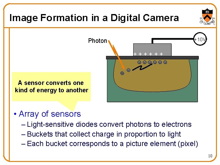 Image Formation in a Digital Camera +10 V Photon ++++++ + A sensor converts