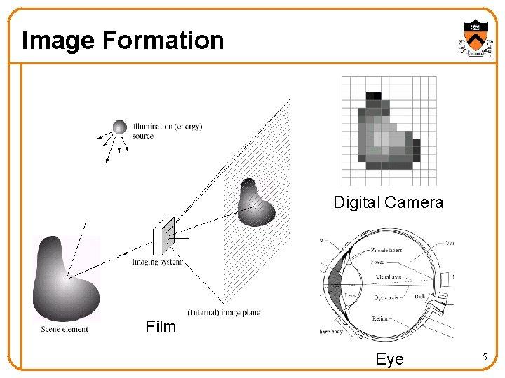 Image Formation Digital Camera Film Eye 5