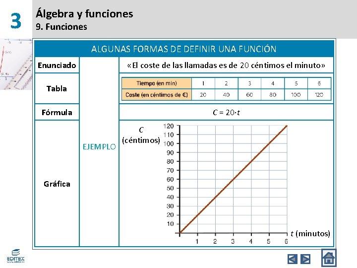 3 Álgebra y funciones 9. Funciones ALGUNAS FORMAS DE DEFINIR UNA FUNCIÓN Enunciado «El