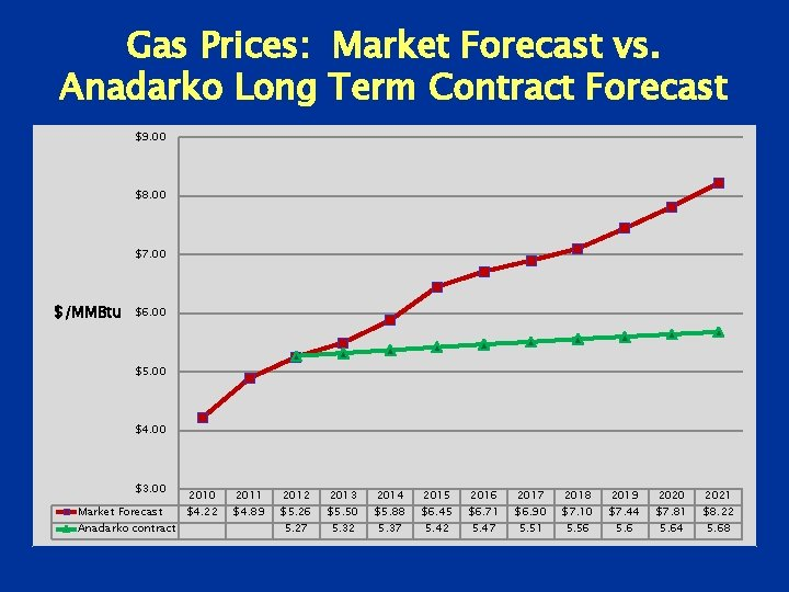 Gas Prices: Market Forecast vs. Anadarko Long Term Contract Forecast $9. 00 $8. 00