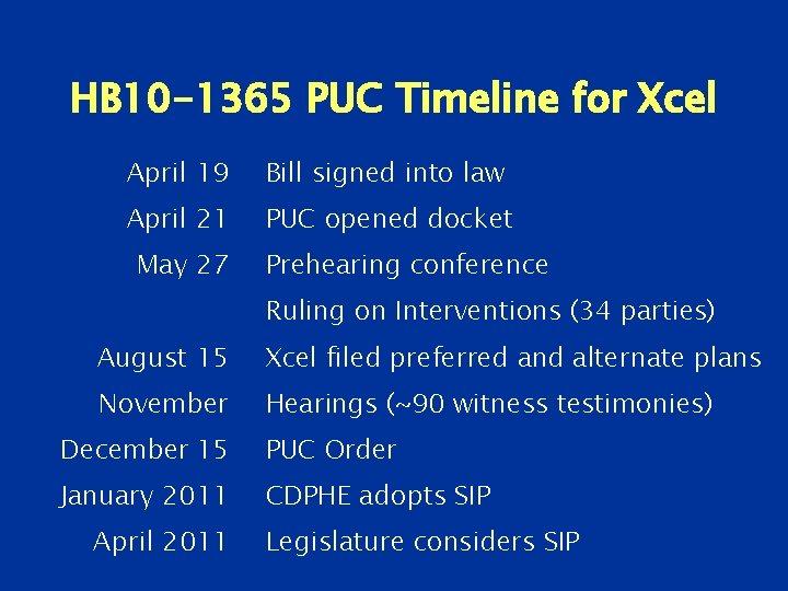 HB 10 -1365 PUC Timeline for Xcel April 19 Bill signed into law April