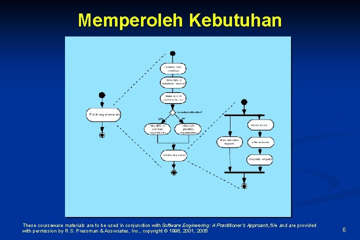 Memperoleh Kebutuhan These courseware materials are to be used in conjunction with Software Engineering: