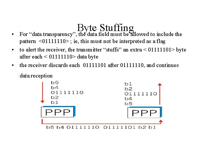 """• Byte Stuffing For """"data transparency"""", the data field must be allowed to"""