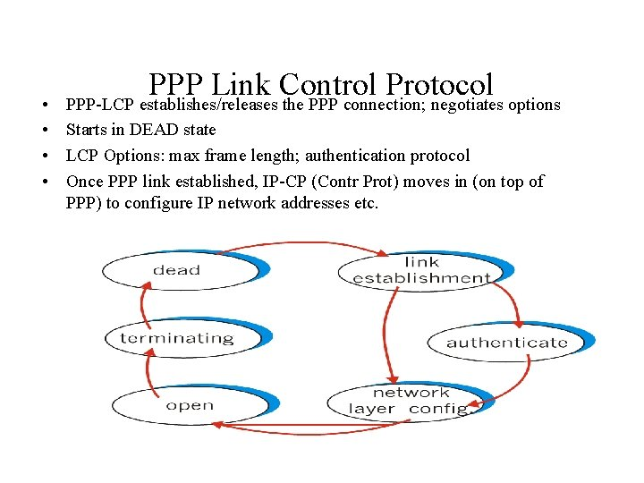 PPP Link Control Protocol PPP-LCP establishes/releases the PPP connection; negotiates options • • Starts