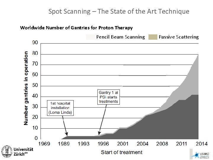 Spot Scanning – The State of the Art Technique Worldwide Number of Gantries for