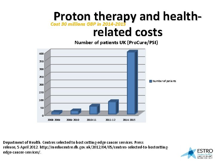 Proton therapy and health. Cost 30 millions GBP in 2014 -2015 related costs Number