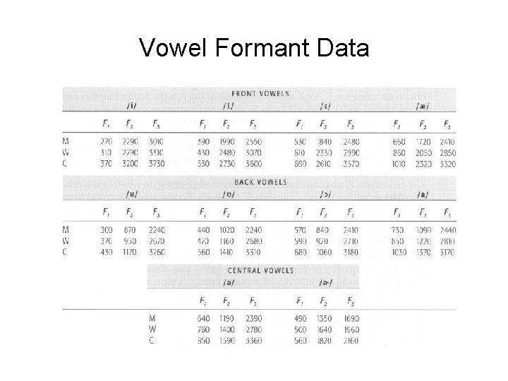 Vowel Formant Data
