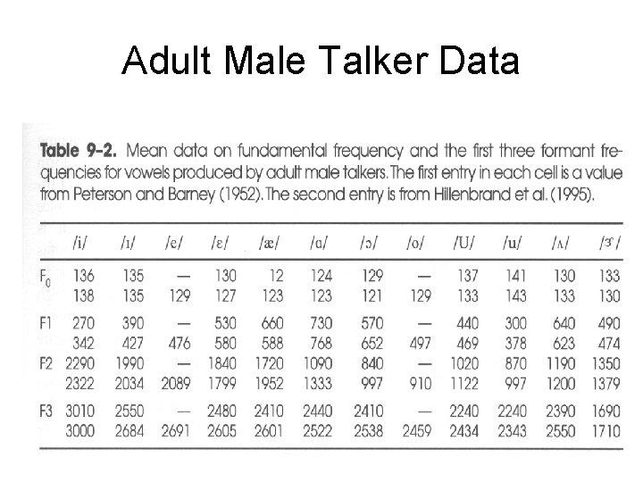 Adult Male Talker Data