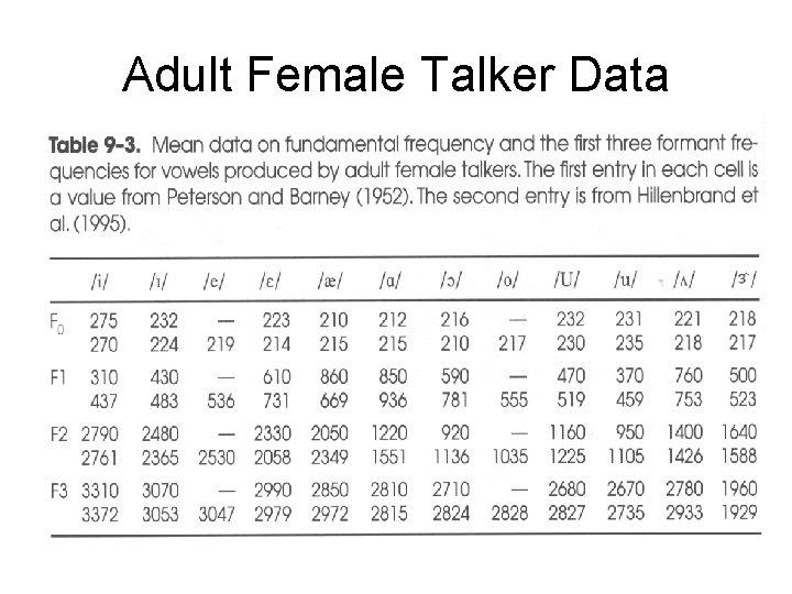 Adult Female Talker Data