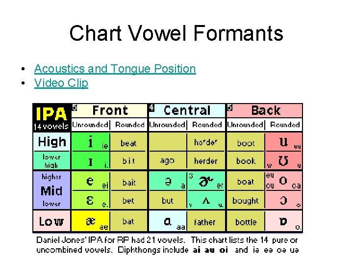 Chart Vowel Formants • Acoustics and Tongue Position • Video Clip