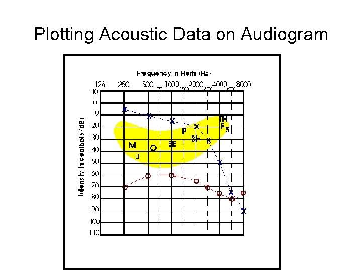 Plotting Acoustic Data on Audiogram