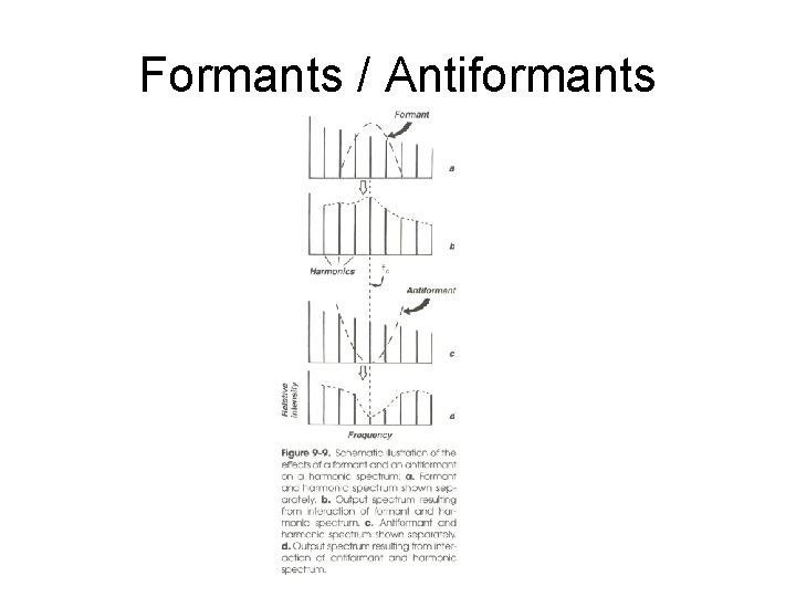 Formants / Antiformants