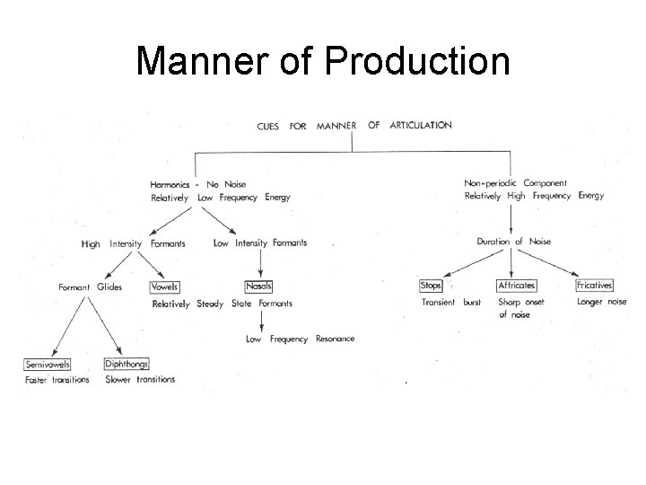 Manner of Production