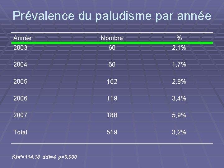 Prévalence du paludisme par année Année Nombre % 2003 60 2, 1% 2004 50