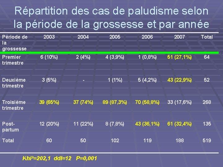 Répartition des cas de paludisme selon la période de la grossesse et par année