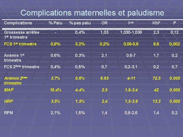 Complications maternelles et paludisme Complications % Palu % pas palu OR Icor Khi² P