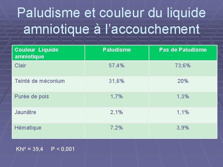 Paludisme et couleur du liquide amniotique à l'accouchement Couleur Liquide amniotique Paludisme Pas de
