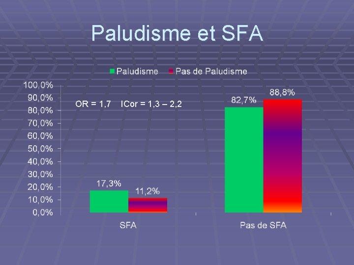 Paludisme et SFA OR = 1, 7 ICor = 1, 3 – 2, 2