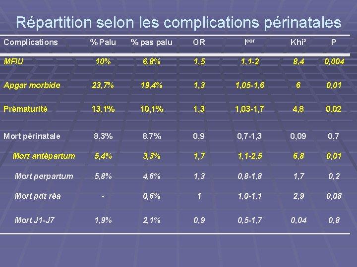Répartition selon les complications périnatales Complications % Palu % pas palu OR Icor Khi²