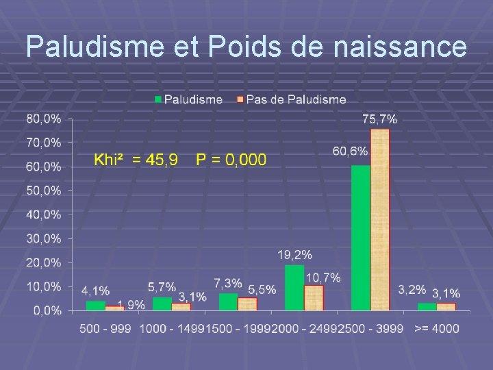 Paludisme et Poids de naissance