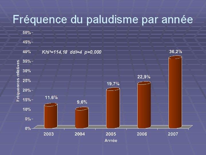 Fréquence du paludisme par année Khi²=114, 18 ddl=4 p=0, 000