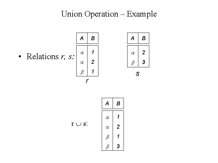Union Operation – Example • Relations r, s: A B 1 2 2 3
