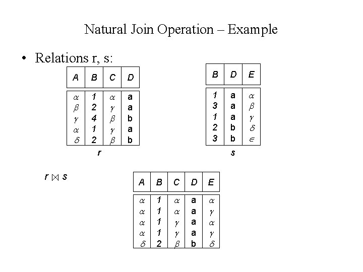 Natural Join Operation – Example • Relations r, s: A B C D B