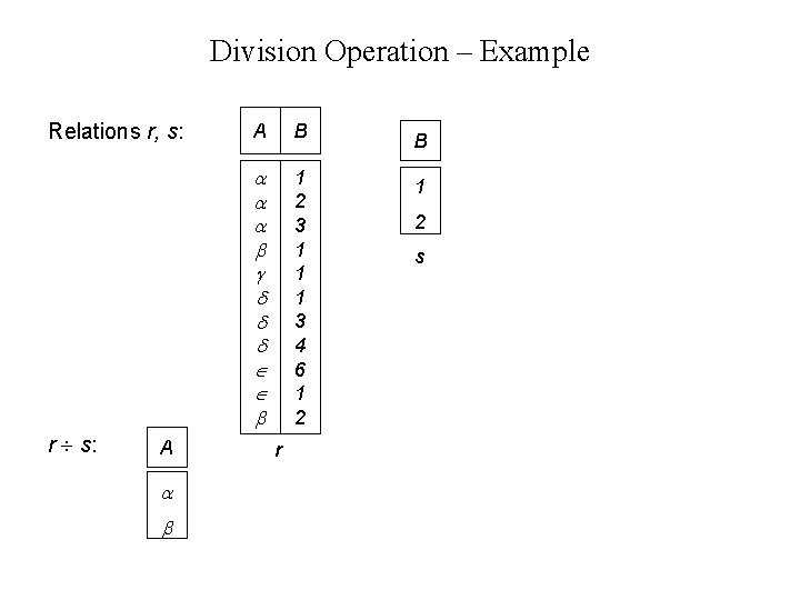 Division Operation – Example Relations r, s: r s: A A B B 1
