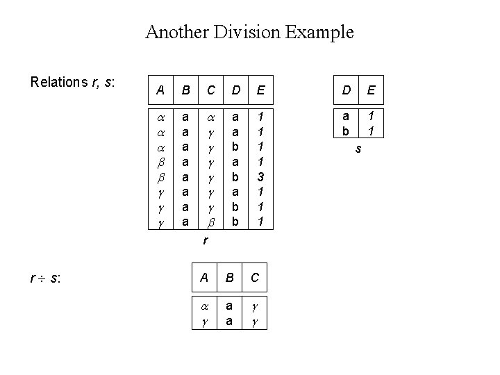 Another Division Example Relations r, s: A B C D E a a a