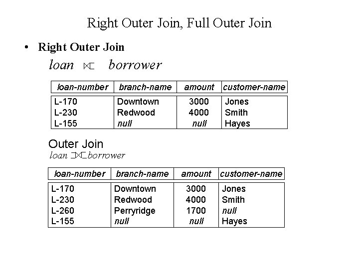 Right Outer Join, Full Outer Join • Right Outer Join loan borrower loan-number branch-name