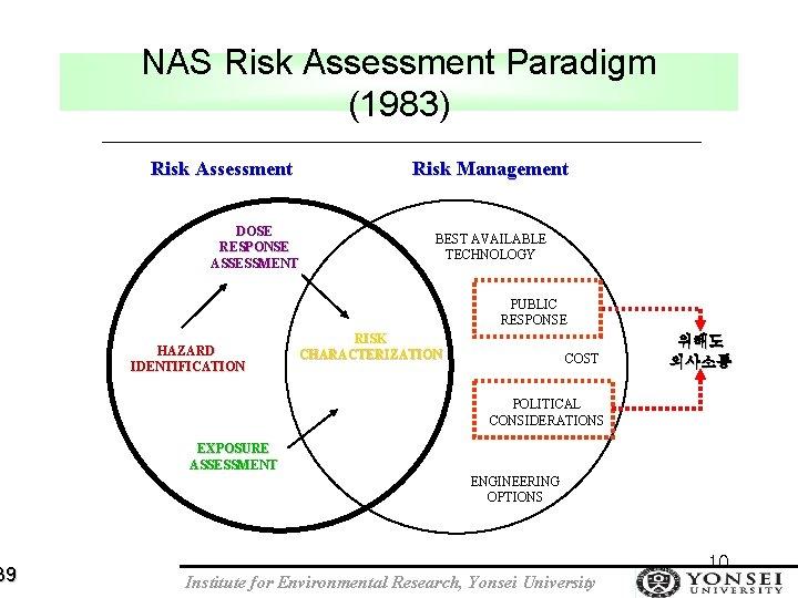 39 NAS Risk Assessment Paradigm (1983) Risk Assessment Risk Management DOSE RESPONSE ASSESSMENT BEST