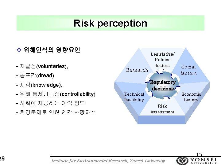39 Risk perception v 위해인식의 영향요인 - 자발성(voluntaries), - 공포감(dread) Legislative/ Political factors Research