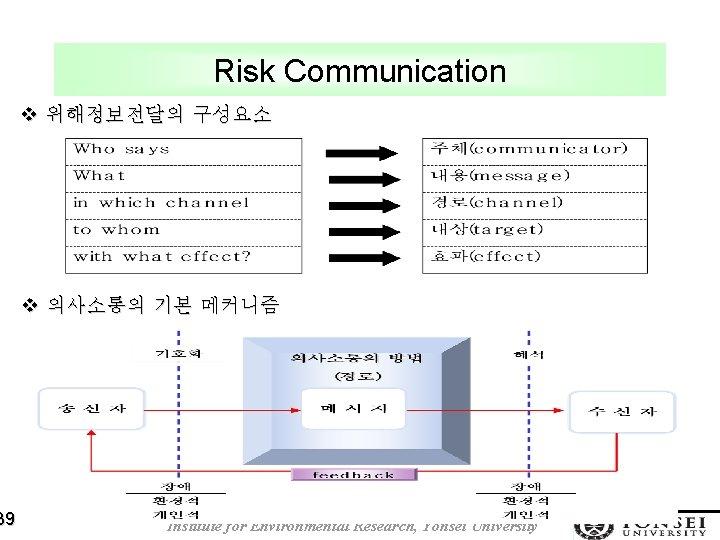 39 Risk Communication v 위해정보전달의 구성요소 v 의사소통의 기본 메커니즘 Institute for Environmental Research,