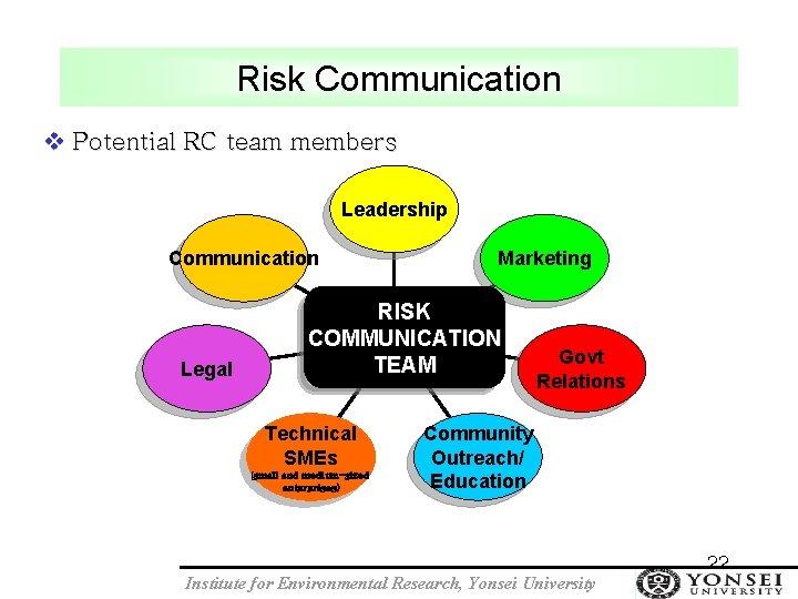 Risk Communication v Potential RC team members Leadership Communication Legal Marketing RISK COMMUNICATION TEAM