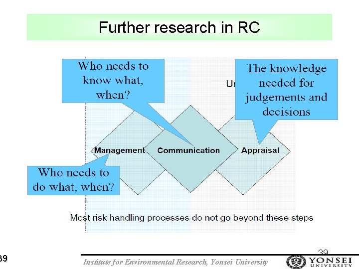 39 Further research in RC Institute for Environmental Research, Yonsei University 39