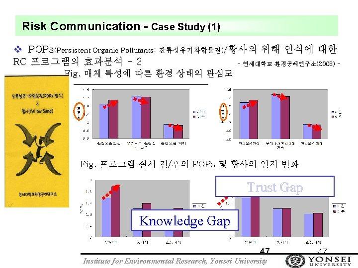 Risk Communication - Case Study (1) v POPs(Persistent Organic Pollutants: 잔류성유기화합물질)/황사의 위해 인식에 대한