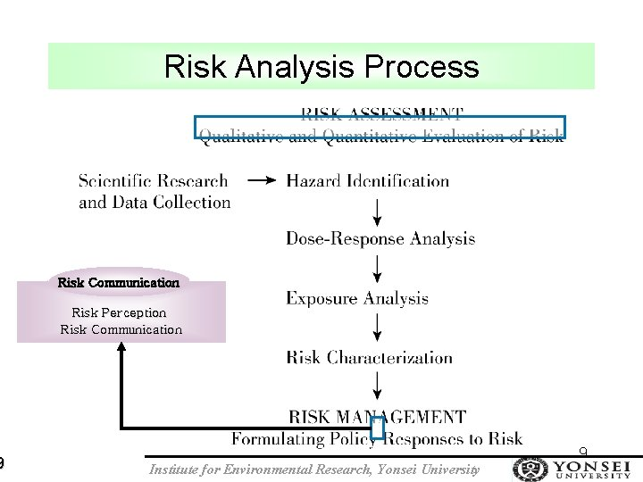 9 Risk Analysis Process Risk Communication Risk Perception Risk Communication Institute for Environmental Research,