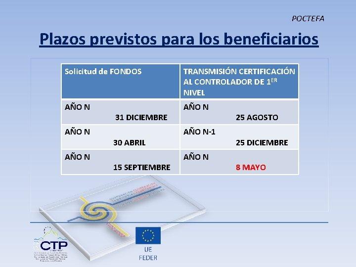POCTEFA Plazos previstos para los beneficiarios Solicitud de FONDOS TRANSMISIÓN CERTIFICACIÓN AL CONTROLADOR DE