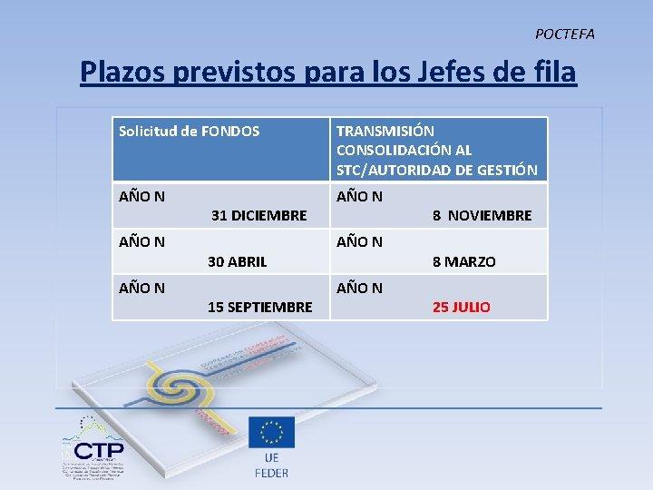 POCTEFA Plazos previstos para los Jefes de fila Solicitud de FONDOS TRANSMISIÓN CONSOLIDACIÓN AL