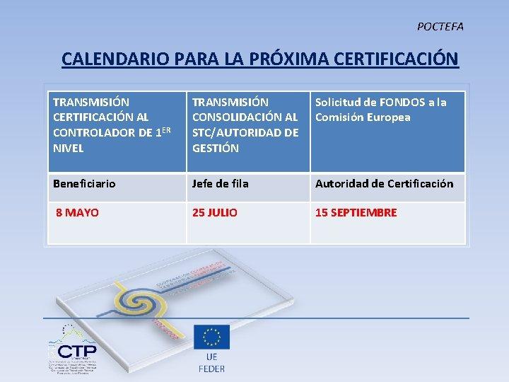 POCTEFA CALENDARIO PARA LA PRÓXIMA CERTIFICACIÓN TRANSMISIÓN CERTIFICACIÓN AL CONTROLADOR DE 1 ER NIVEL