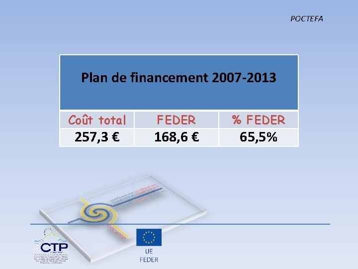 POCTEFA Plan de financement 2007 -2013 Coût total FEDER % FEDER 257, 3 €