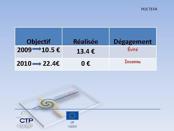 POCTEFA Objectif 2009 10. 5 € Réalisée 13. 4 € Dégagement 2010 22. 4€
