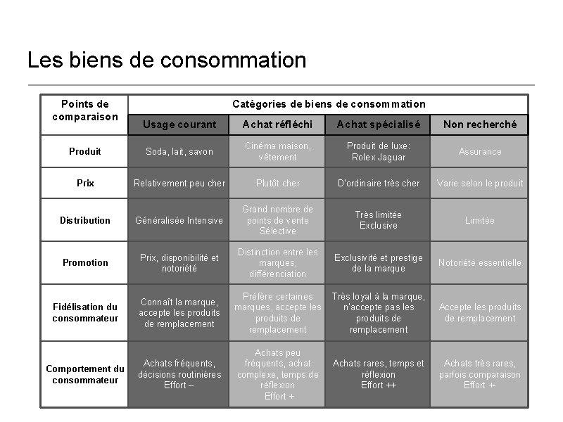 Les biens de consommation Points de comparaison Catégories de biens de consommation Usage courant