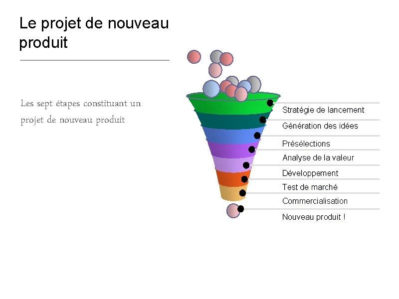 Le projet de nouveau produit Les sept étapes constituant un projet de nouveau produit