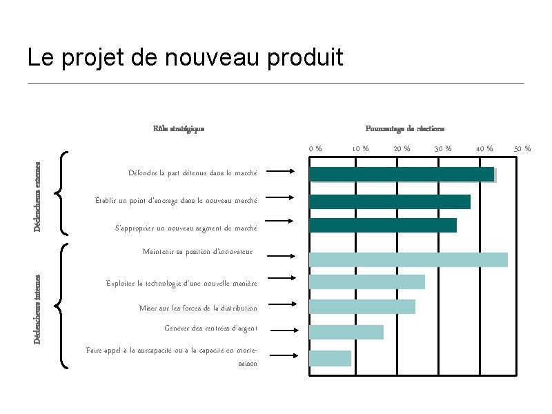 Le projet de nouveau produit Rôle stratégique Pourcentage de réactions Déclencheurs externes 0% Défendre
