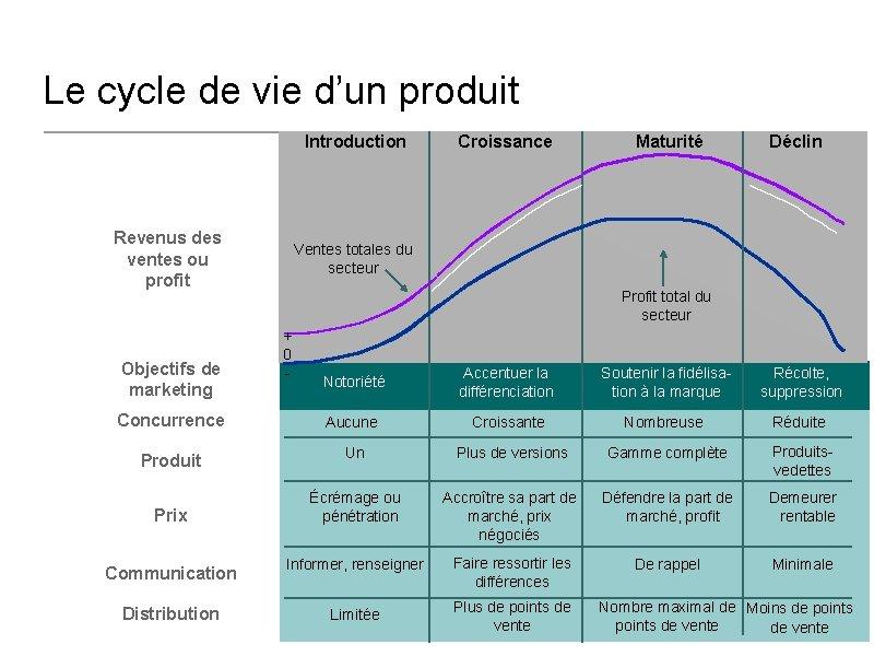 Le cycle de vie d'un produit Introduction Revenus des ventes ou profit Objectifs de